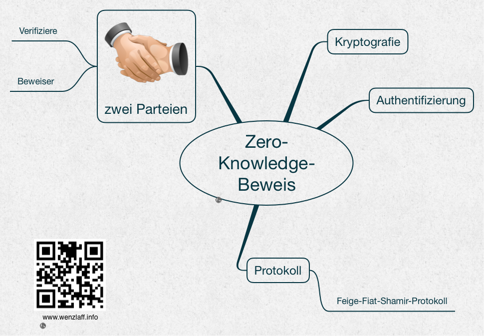 Zero-Knowledge-Beweis