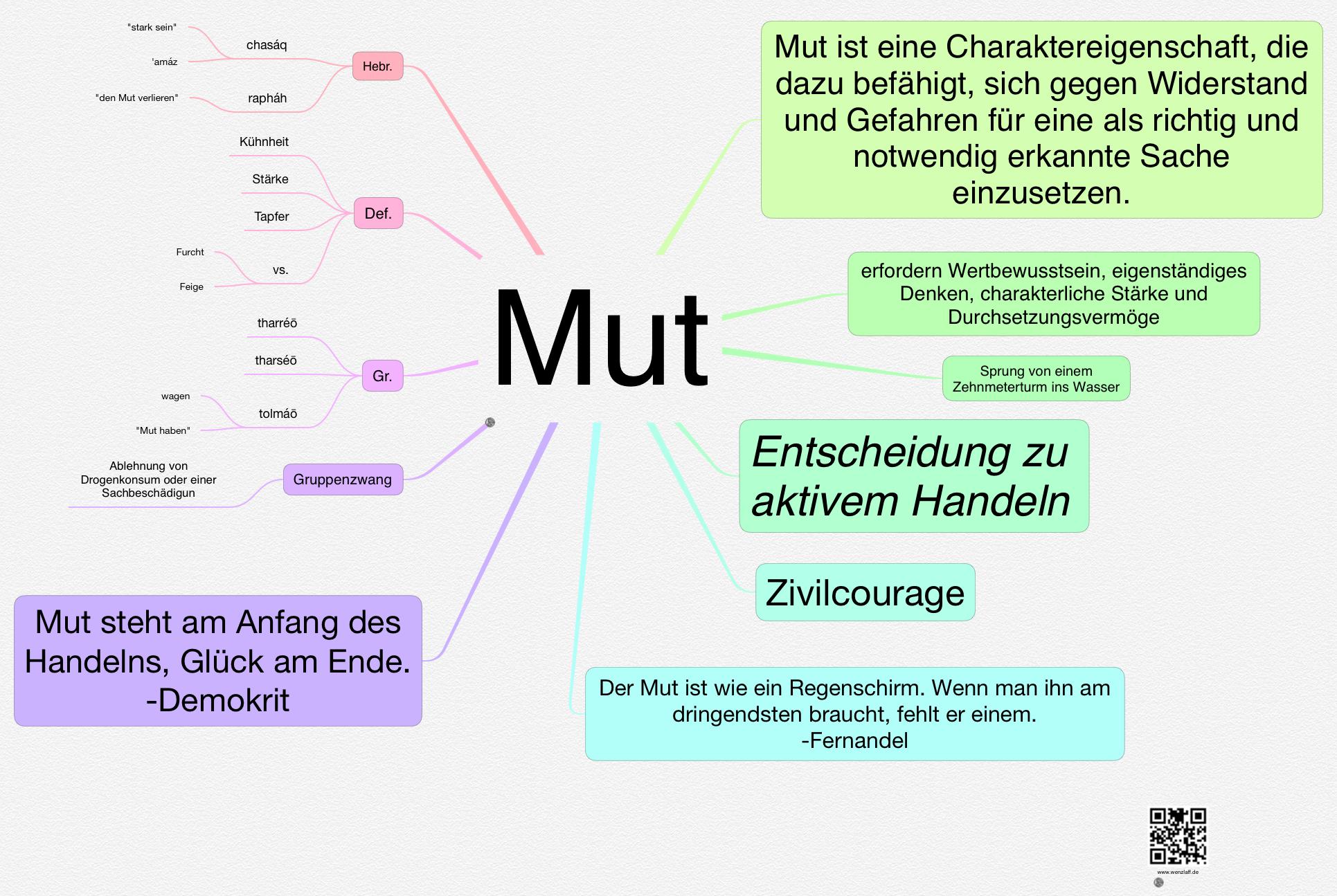mut-haben