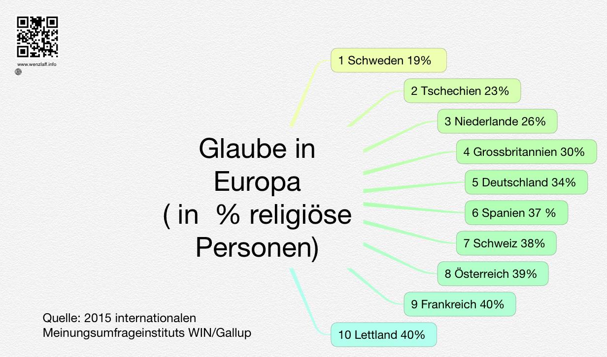 Glaube-Europa