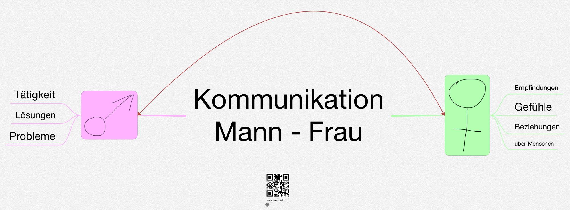 Kommunikation-mann-frau