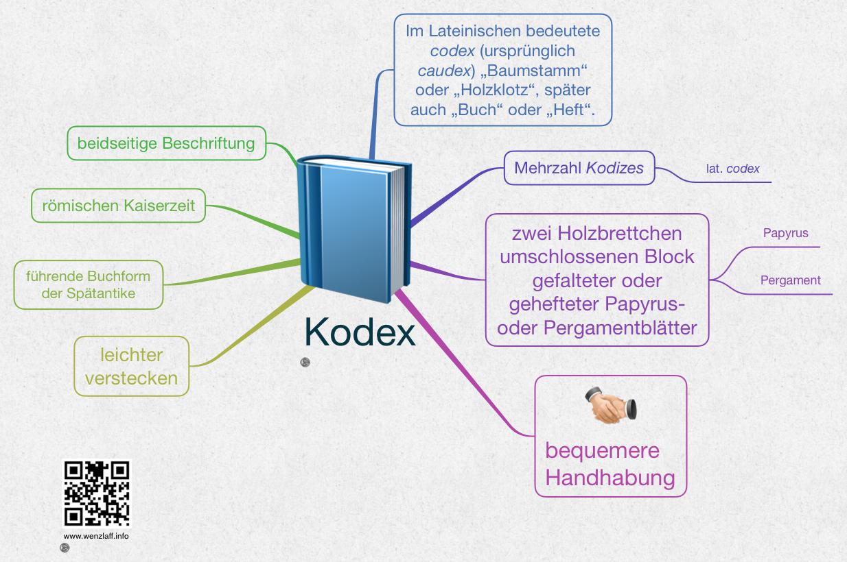 kodex-codex