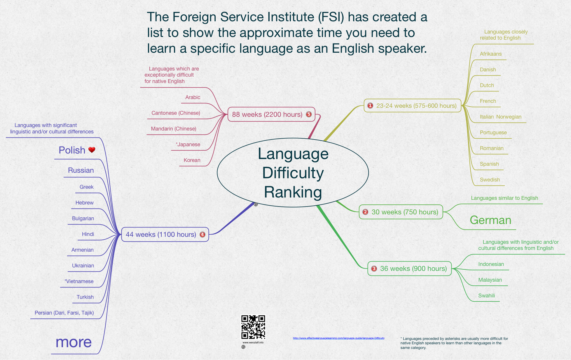 Language-Difficulty-Ranking