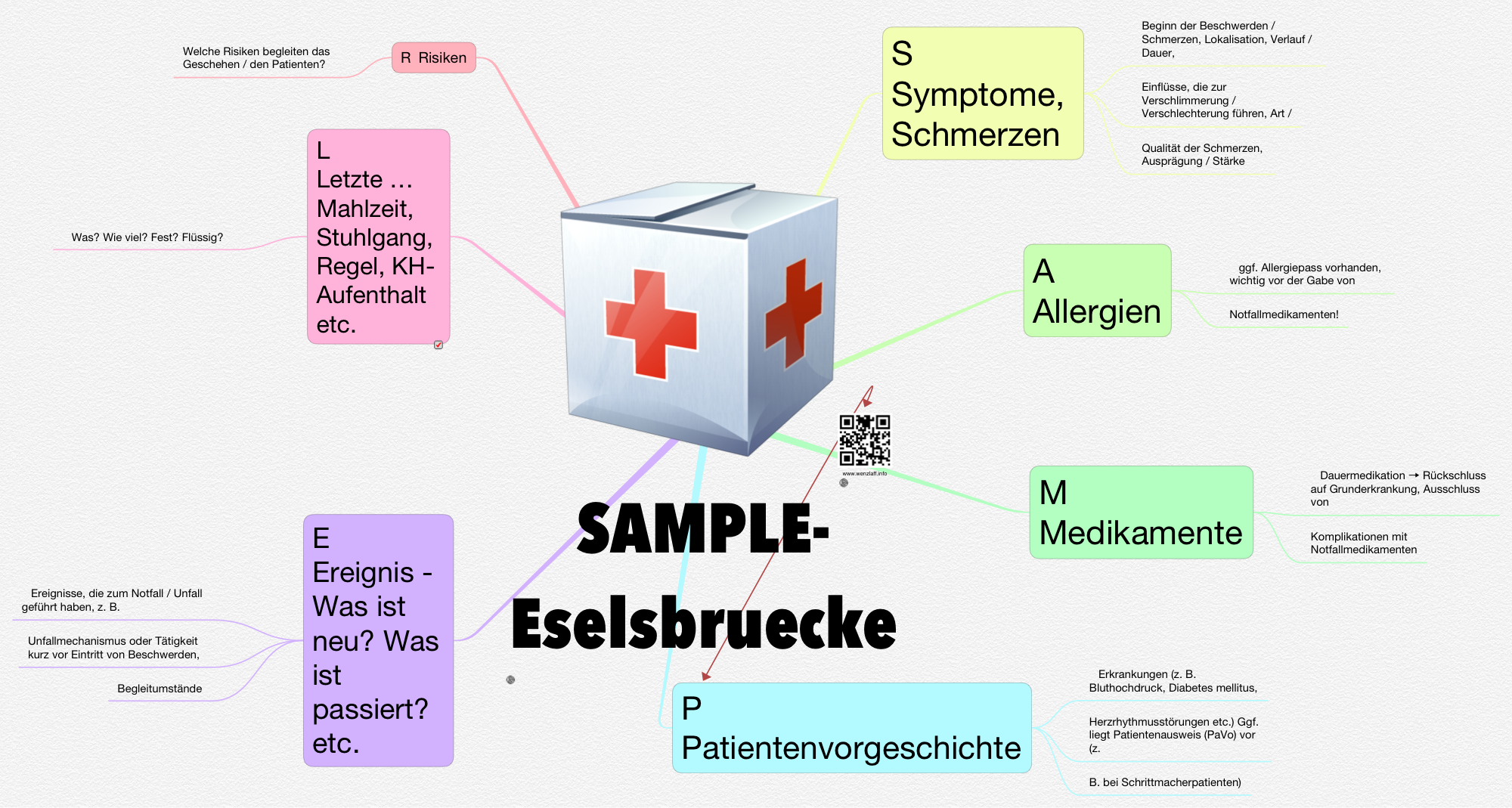 SAMPLE-Eselsbruecke