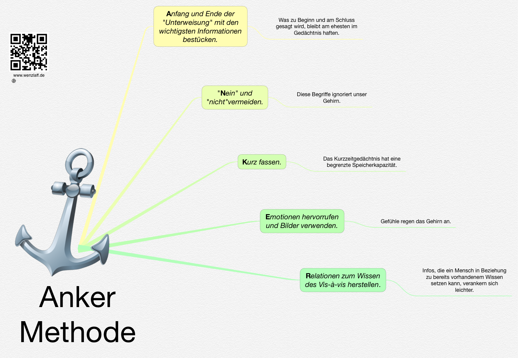 anker-methode