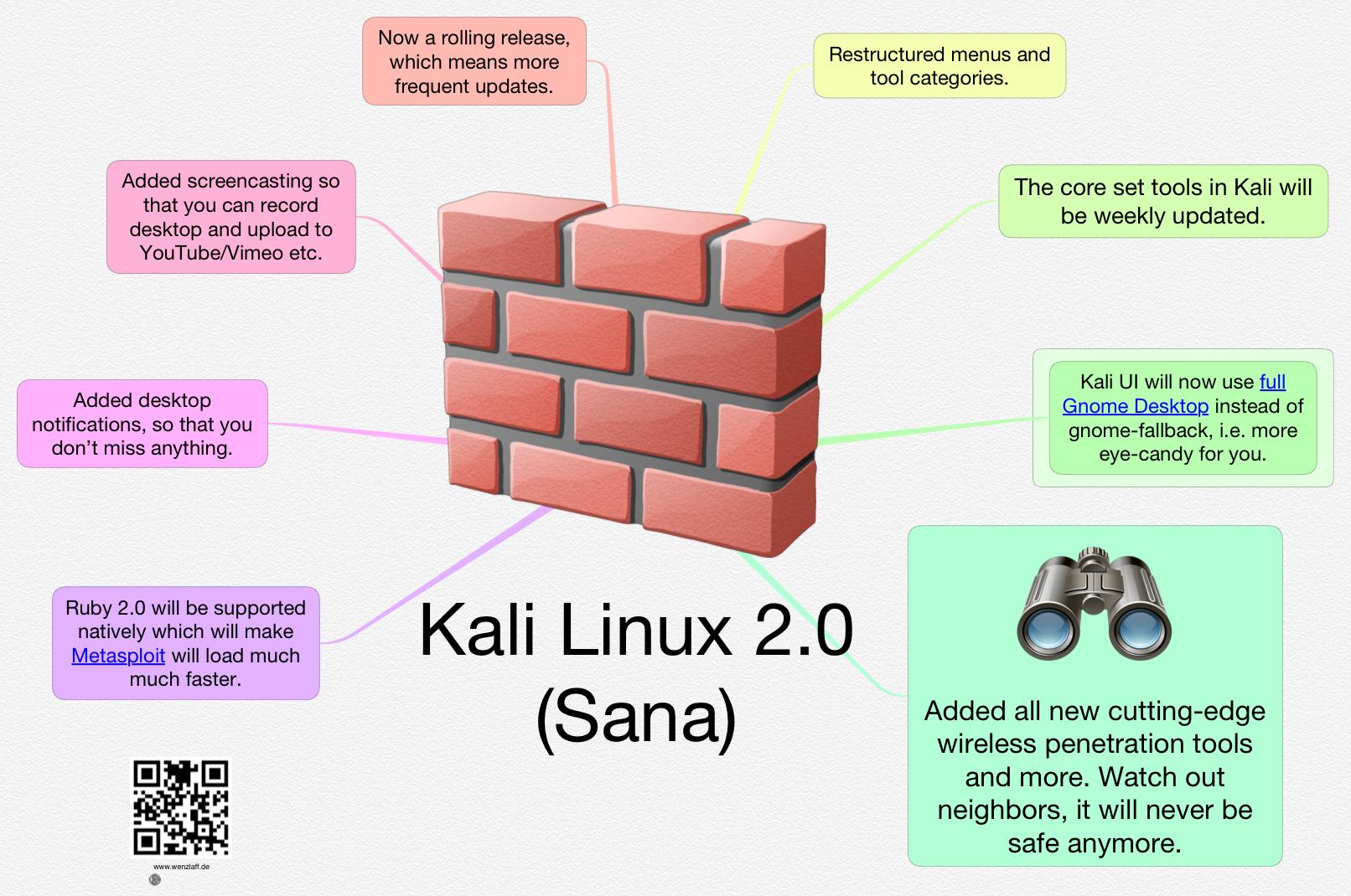 Kali-Linux-2.0