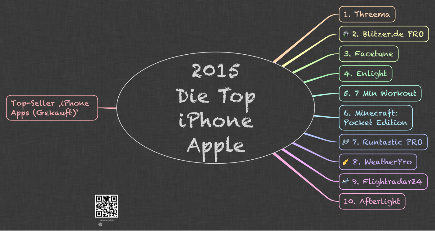 2015-Die-Top-iPhone-App