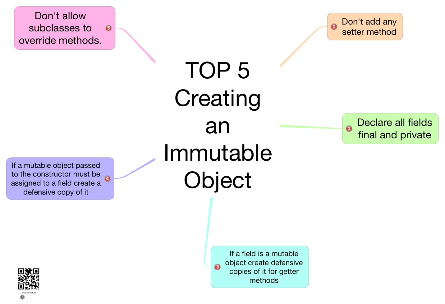 Creating-Immutable-Object