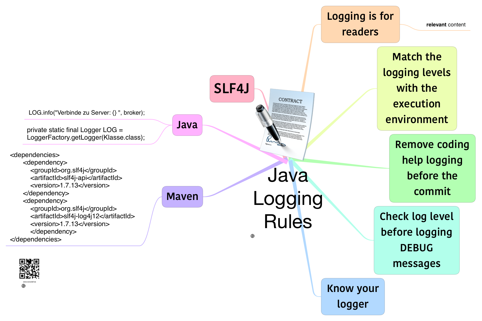 Java -logging-rules
