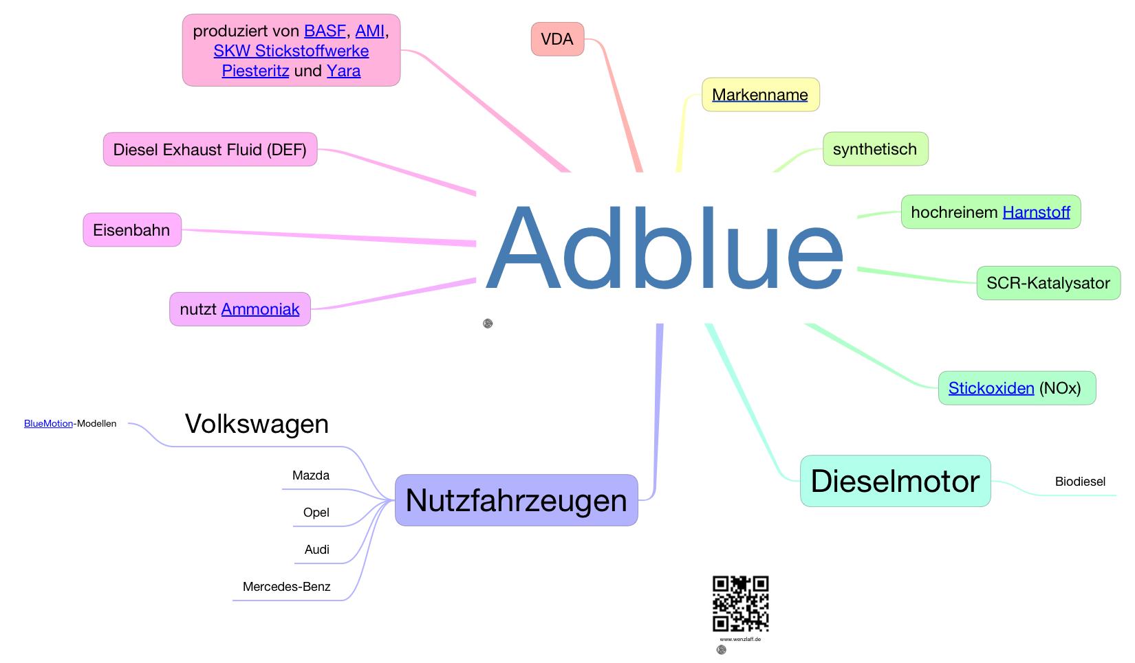 addblue