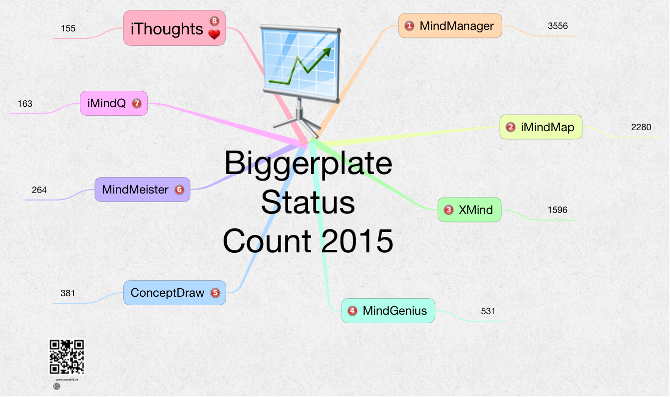 biggerplate-status