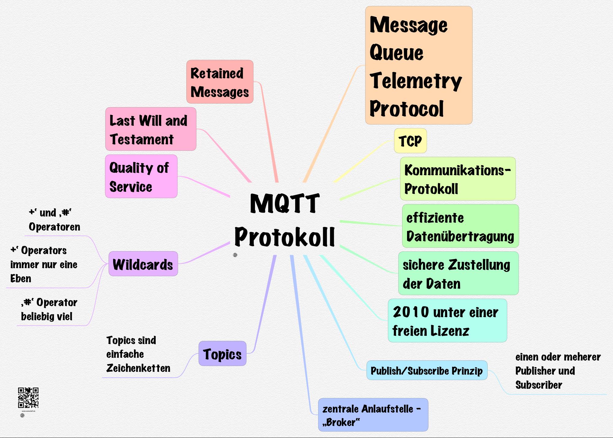 mqtt-protokoll