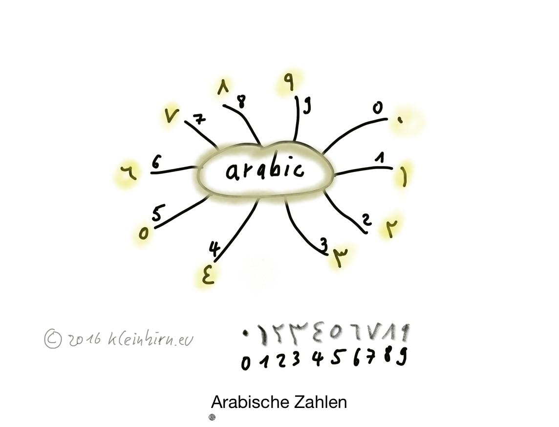 arabisch-zahlen