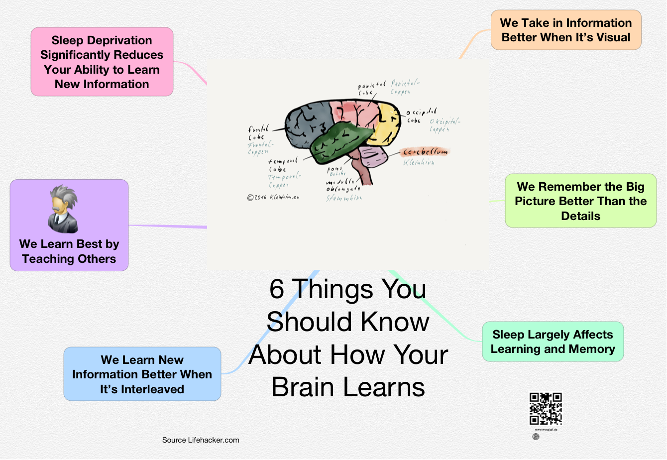 top-6-learn