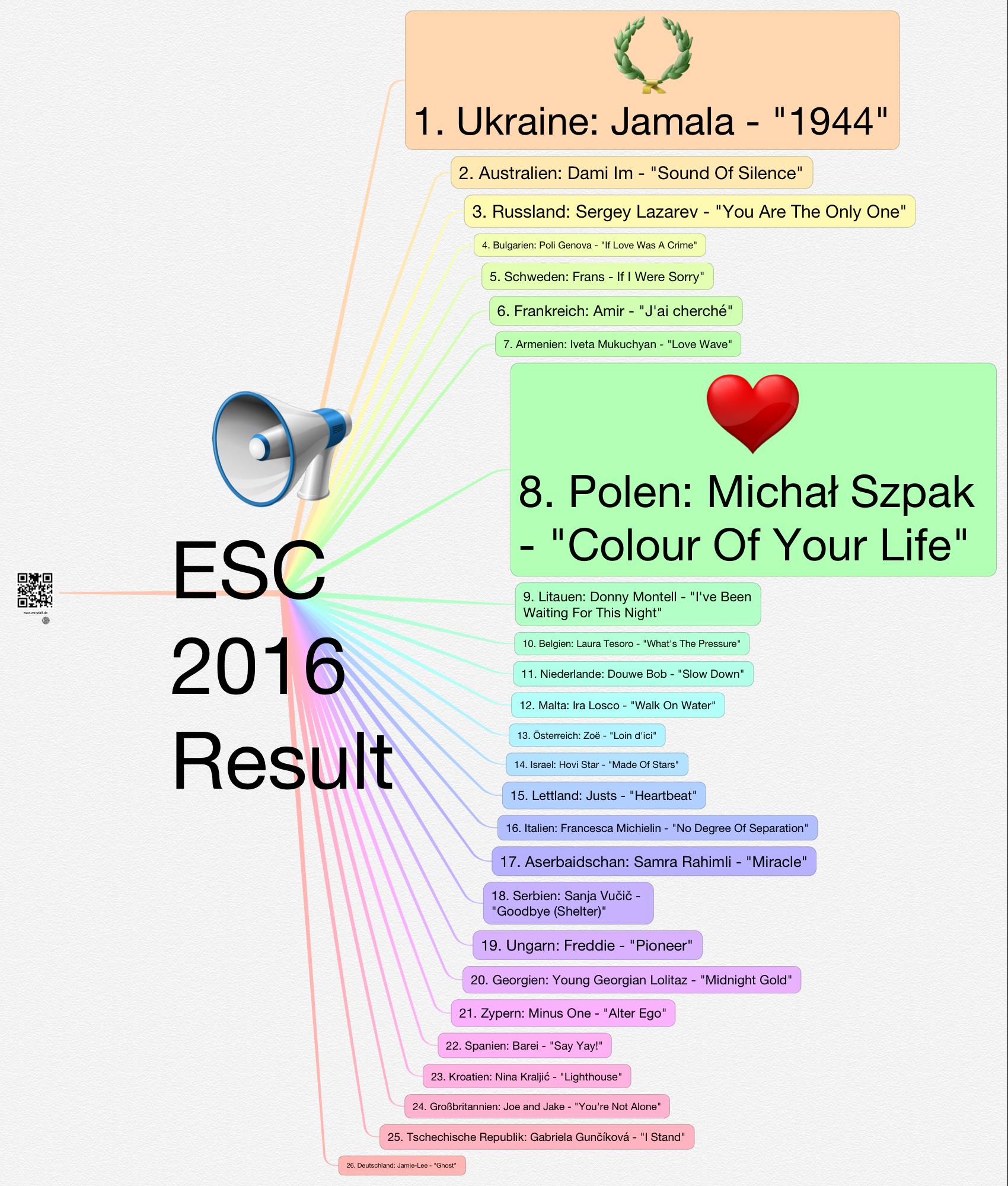 esc-result