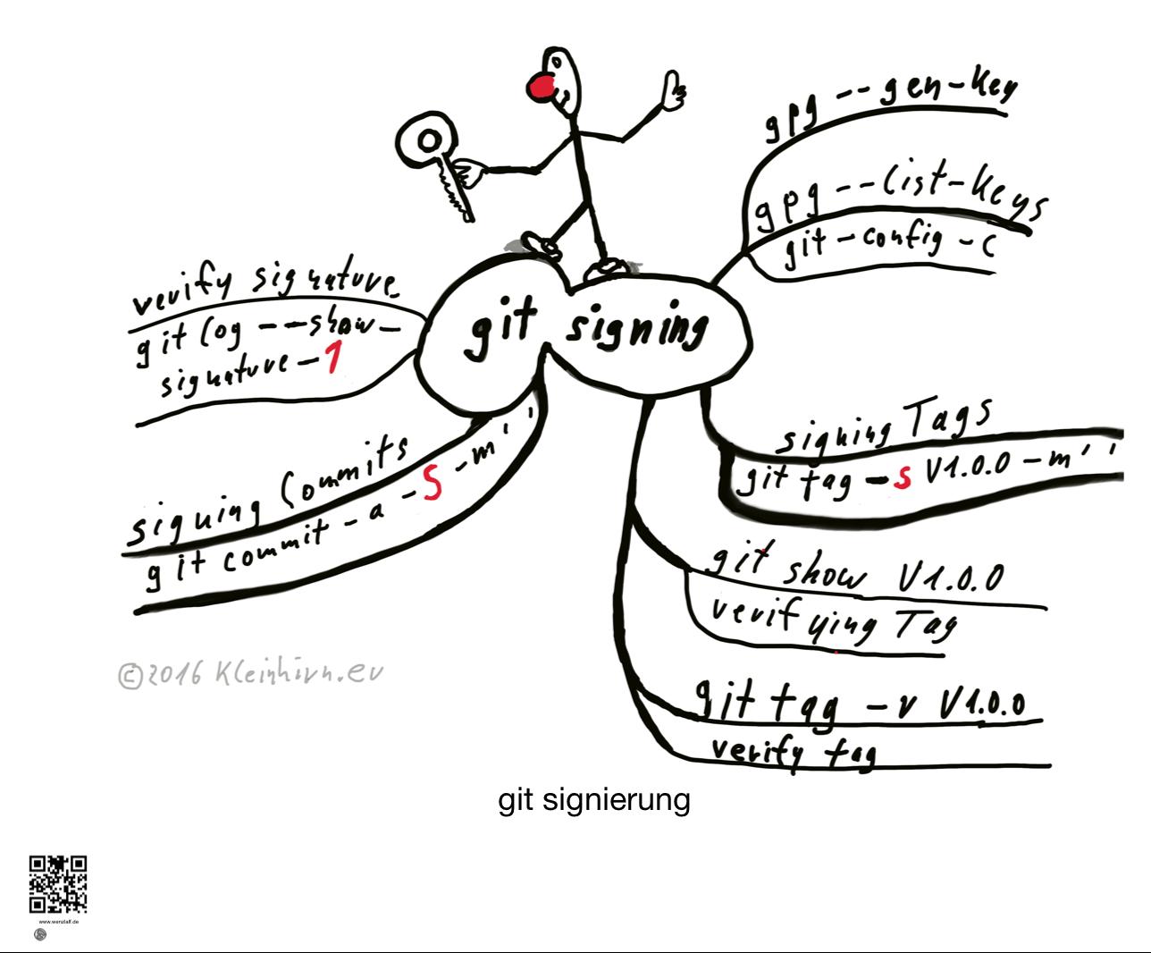 git-signierung