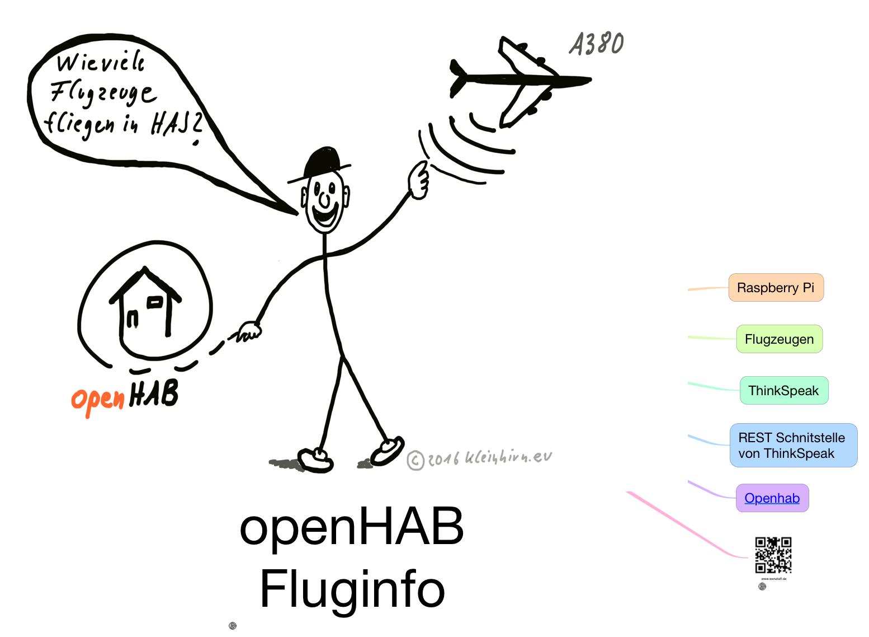openhab-fluginfo