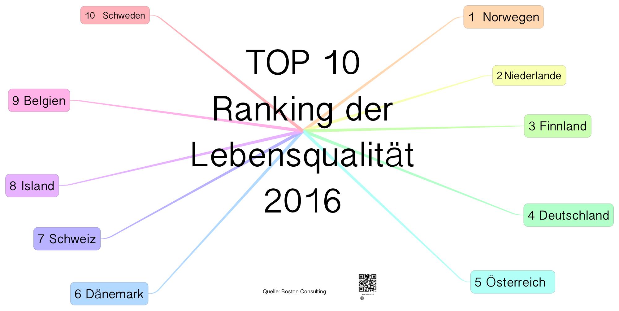 ranking-der-lebensqualitaet