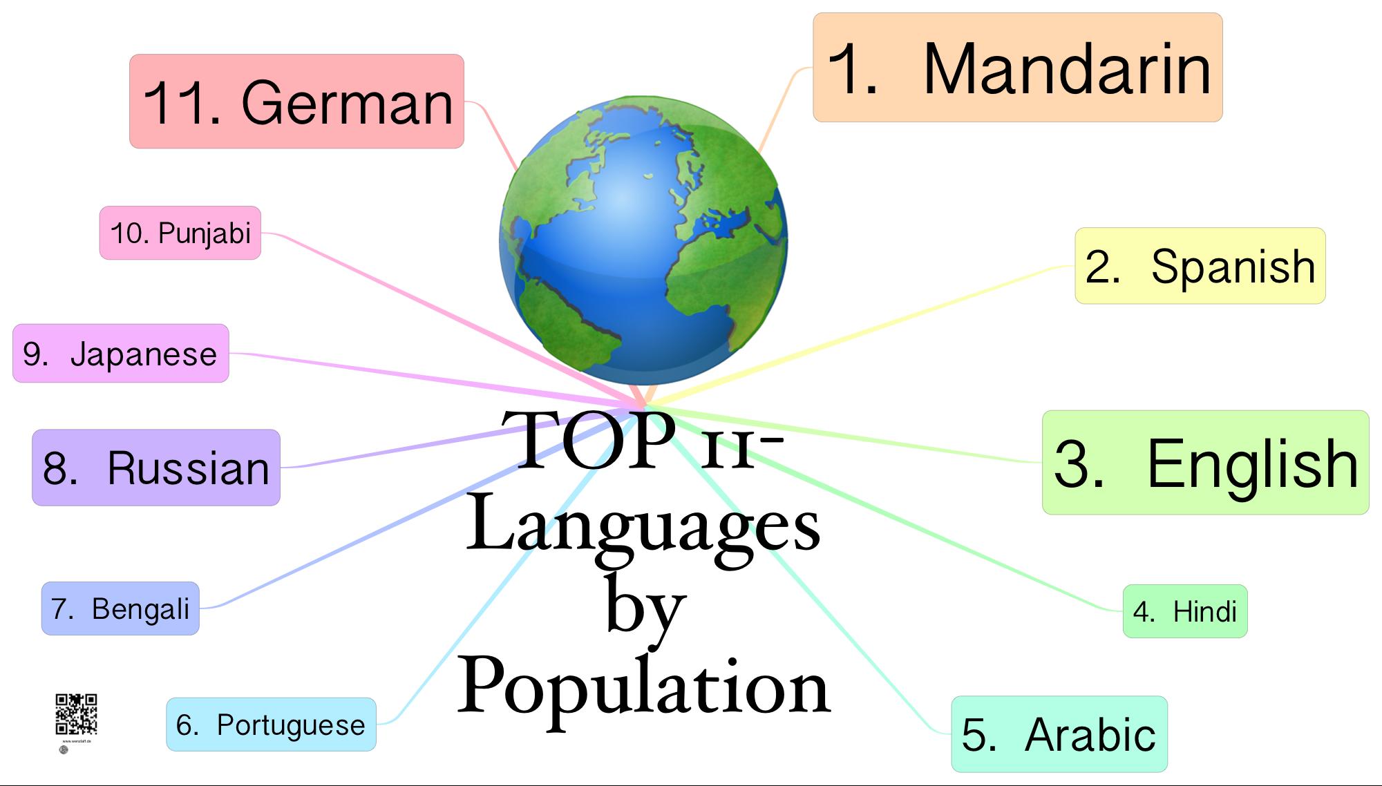 top-11-languages