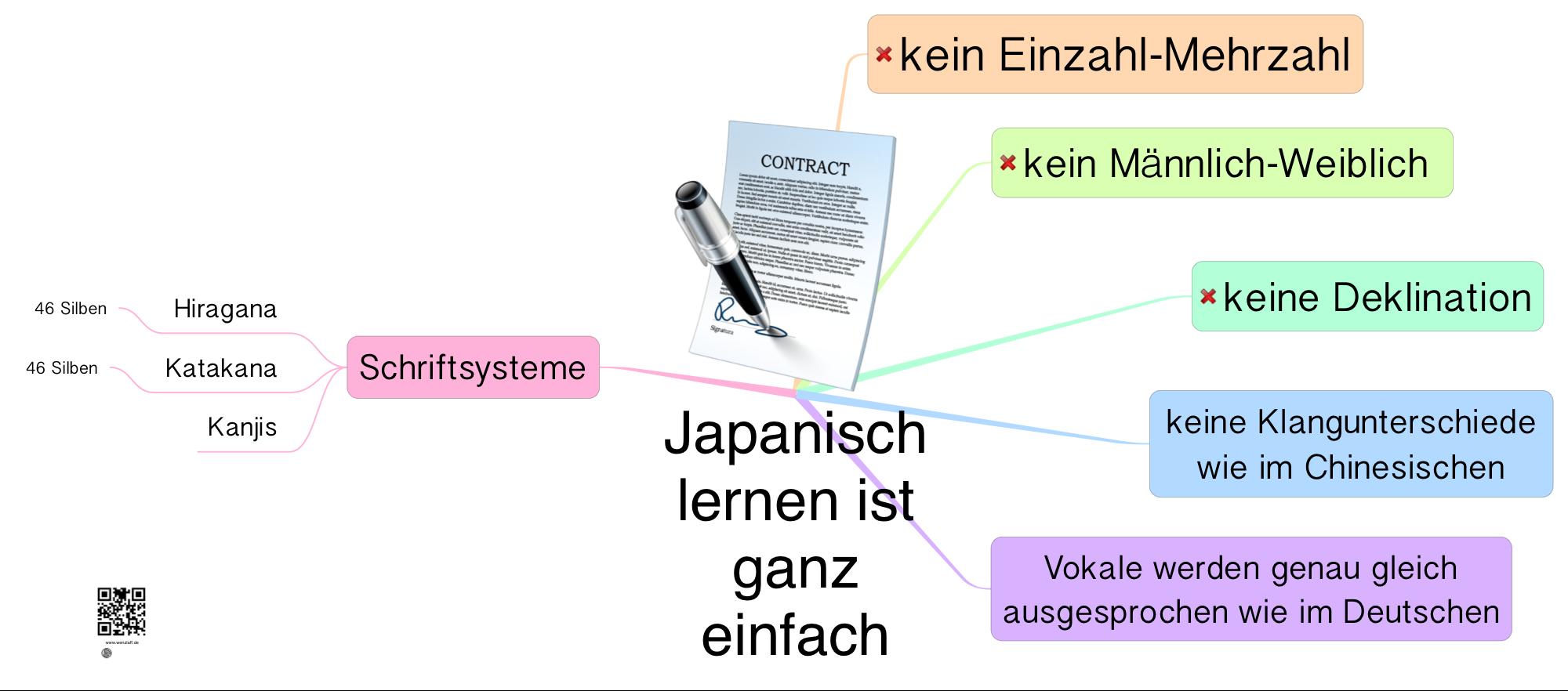 Japanisch-lernen-ist-ganz-einfach