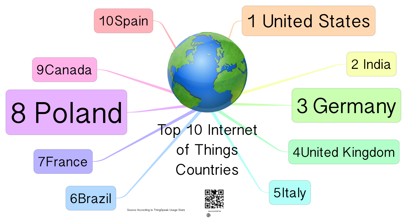 Top-10-Internet-of-Things-Countries
