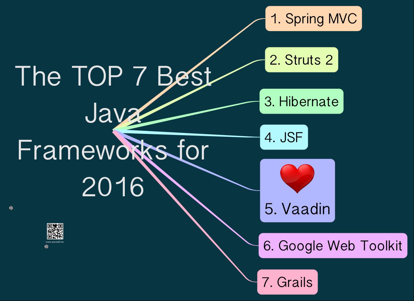 best-java-frameworks
