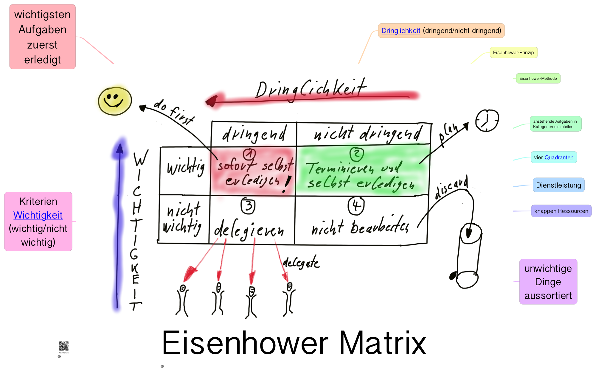 eisenhower-matrix