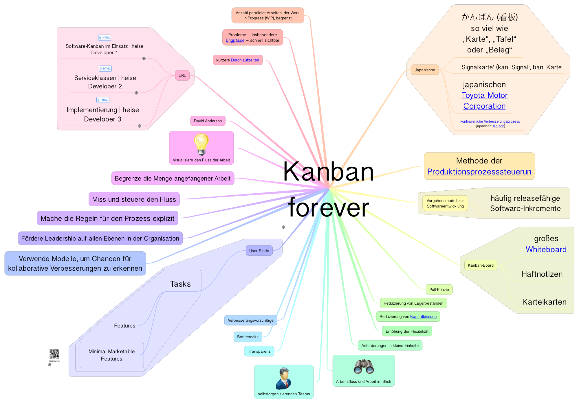 kanban-forever