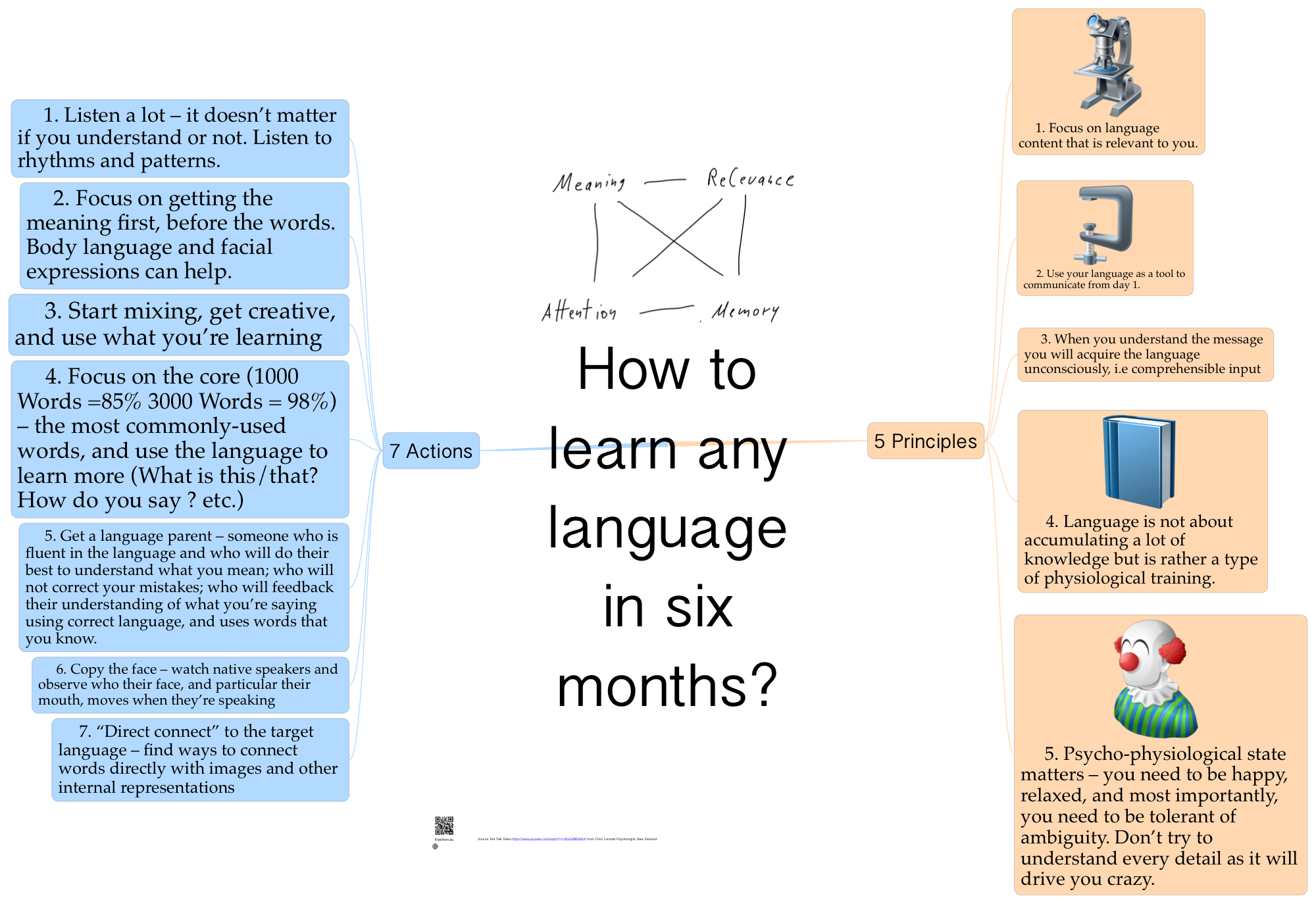 Learn a Language | Free Online Language Learning