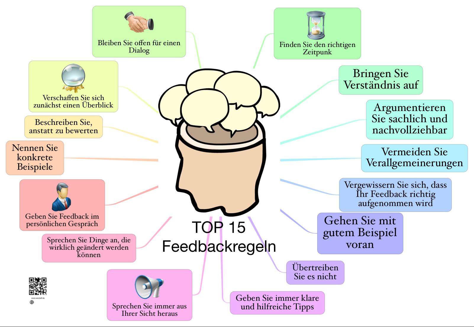 5547af593a TOP 15 Feedbackregeln – Das Kleinhirn (lat. Cerebellum)
