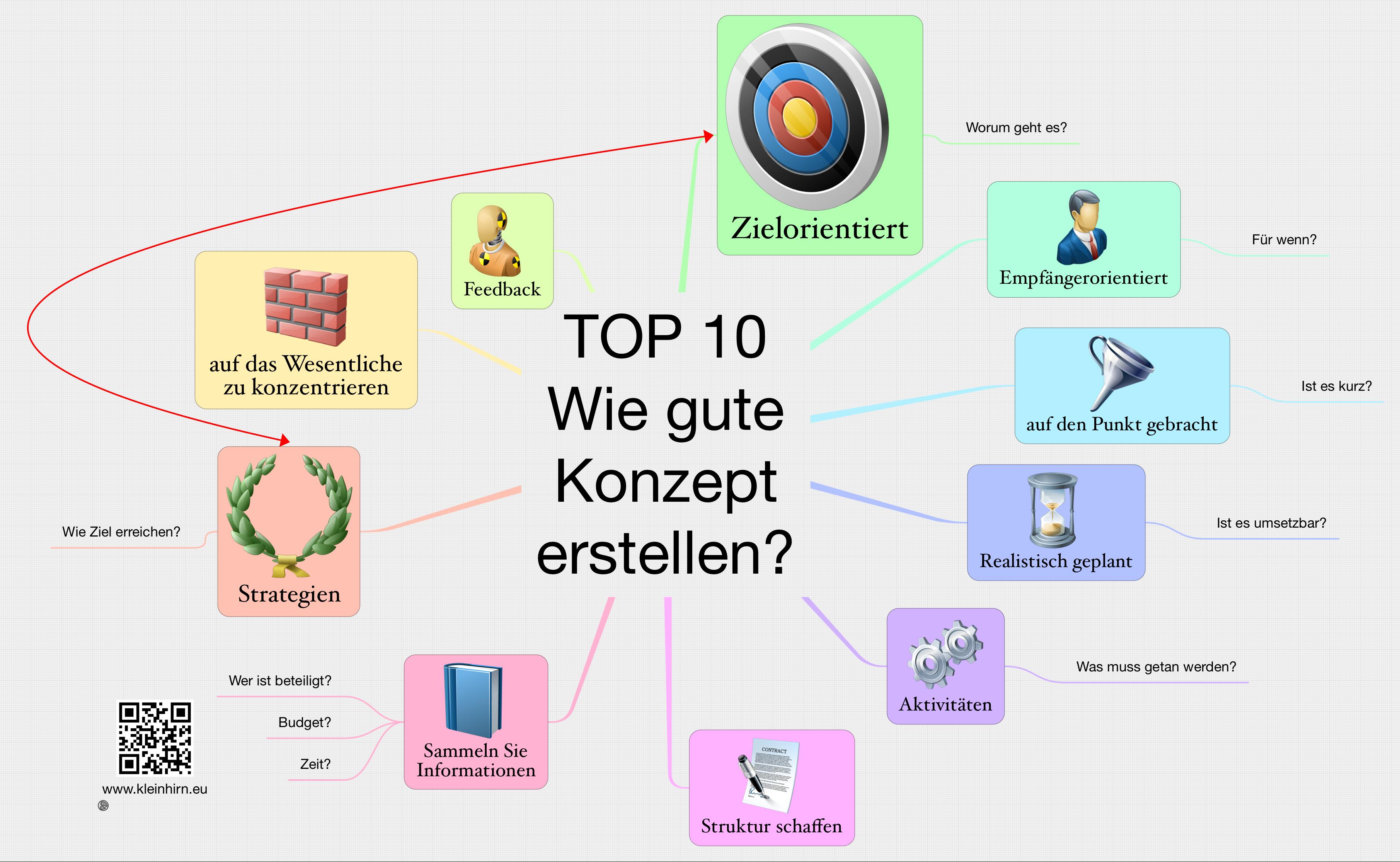 TOP 10 Wie gute Konzept erstellen? - Das Kleinhirn (lat