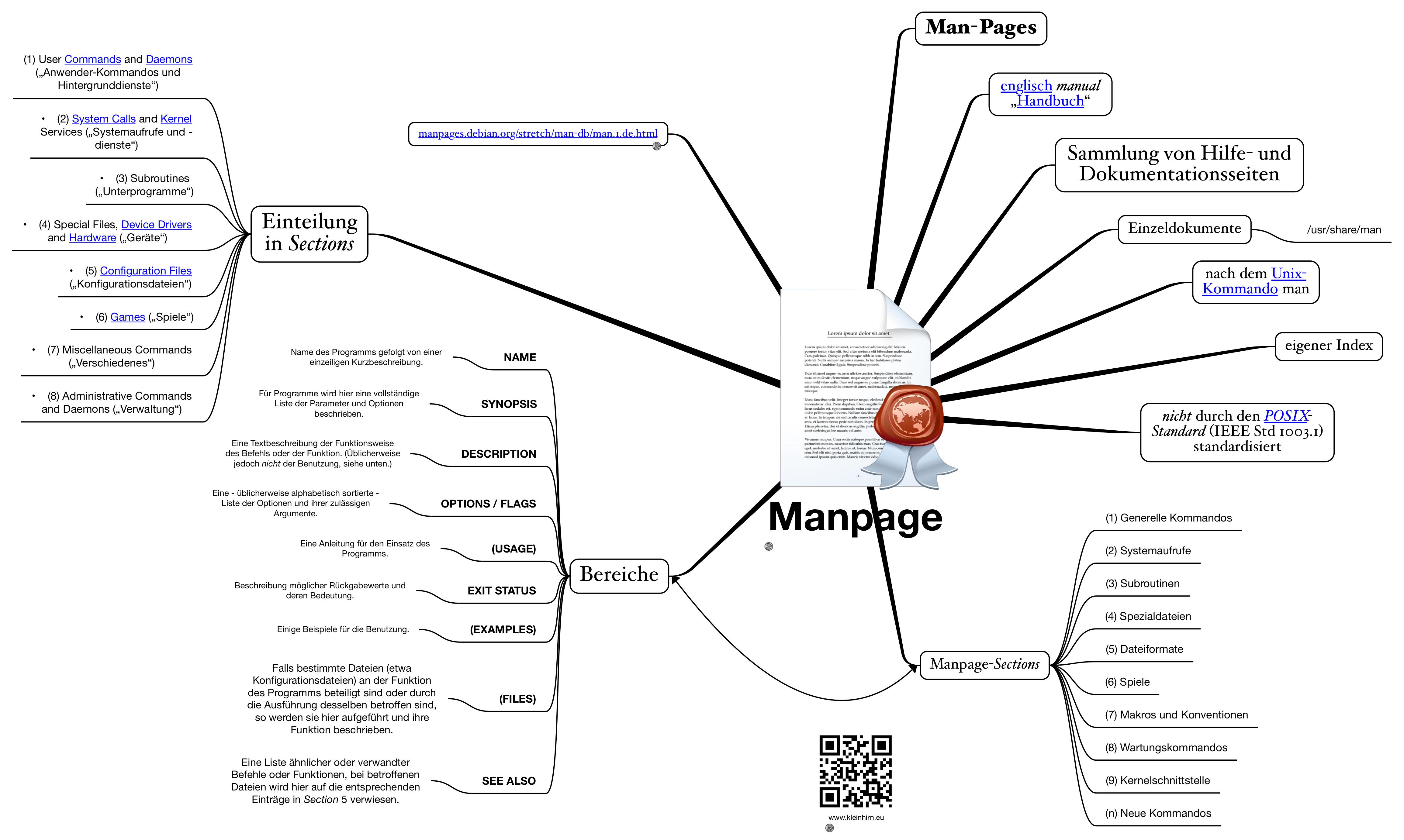 Manpage