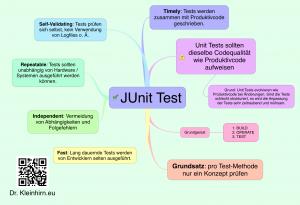 JUnit-Test