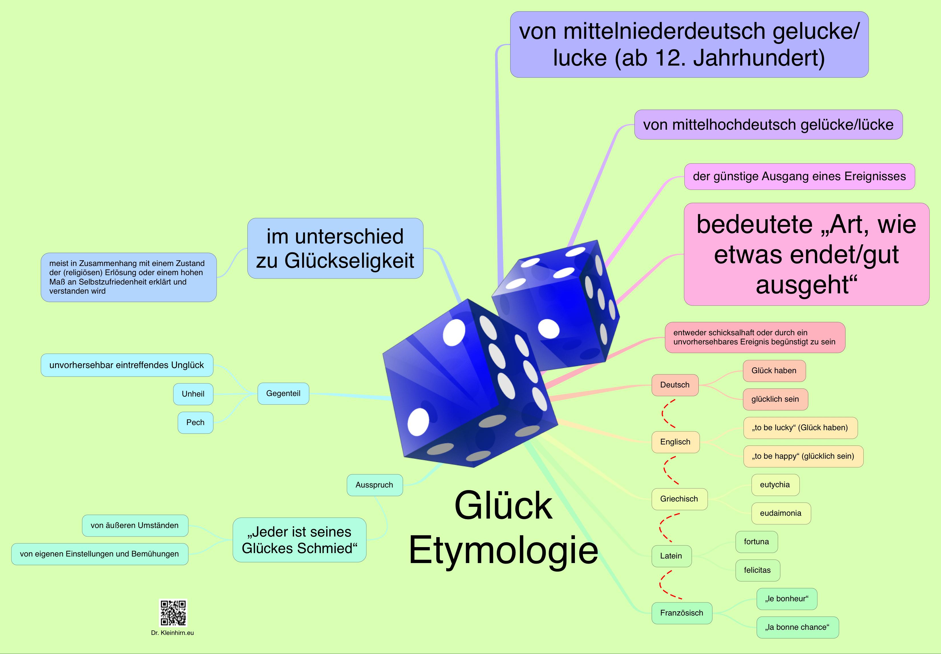 Glück Etymologie