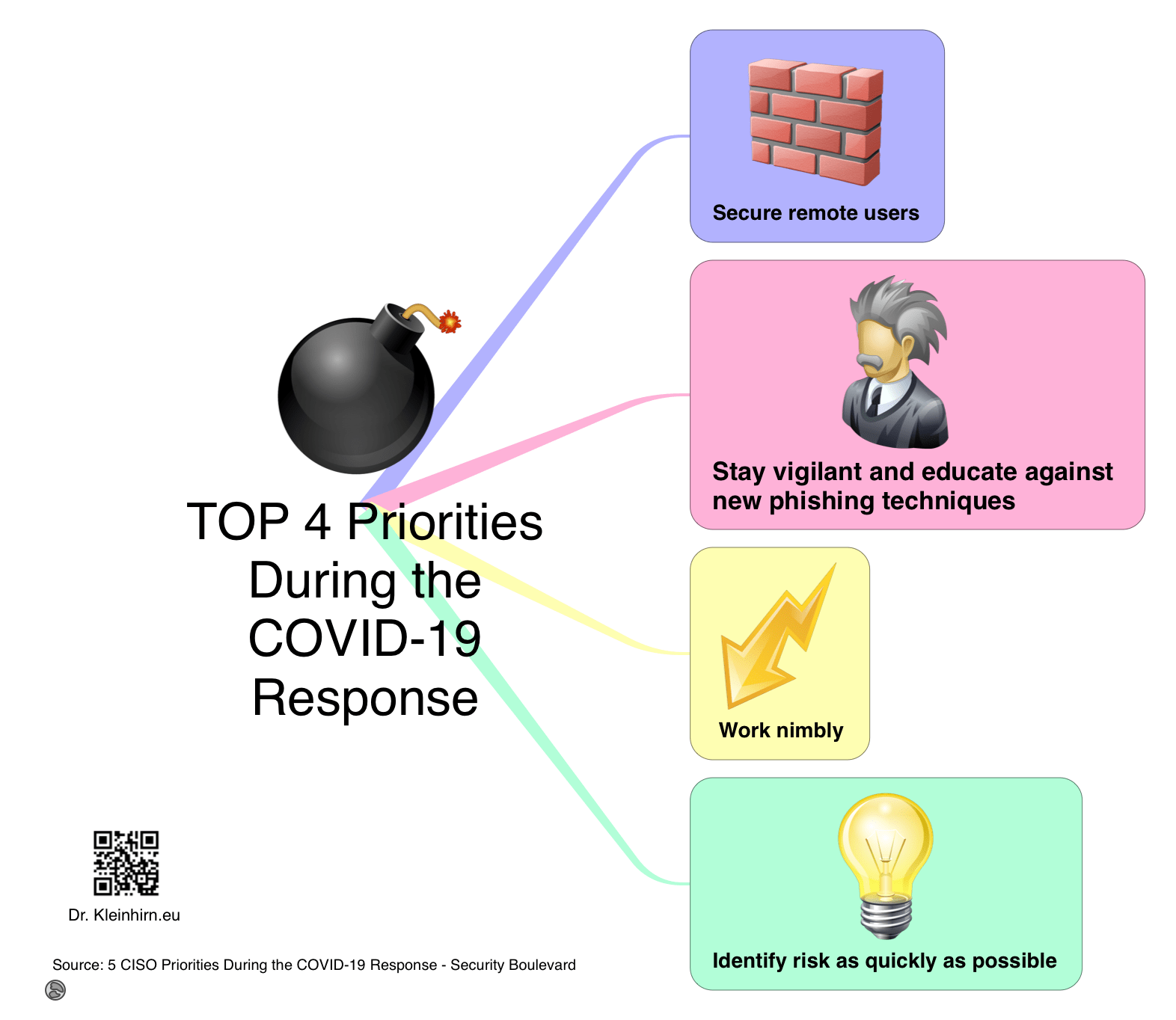 TOP 4 Priorities During the COVID-19 Response