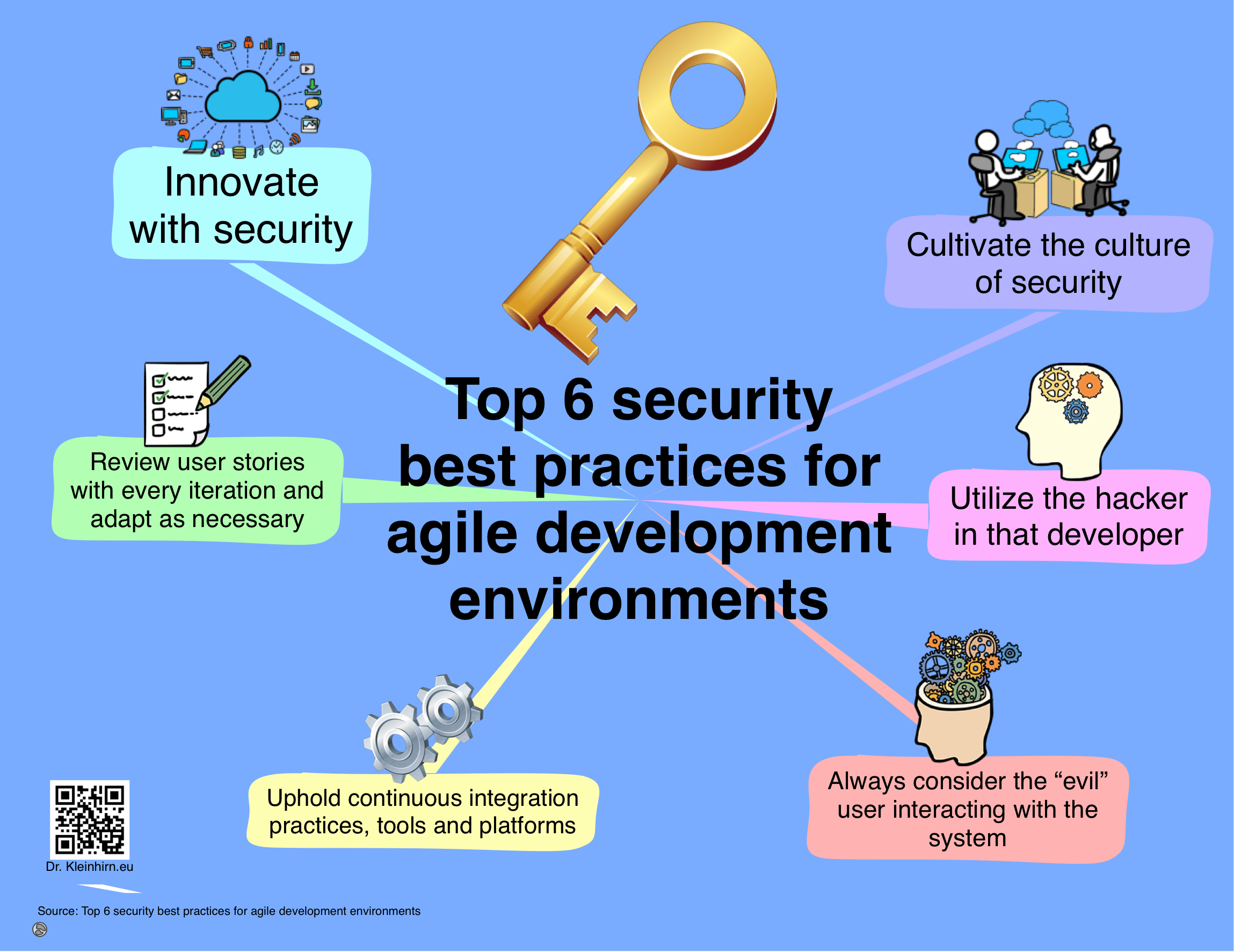 Top 6 security best practices for agile development environments