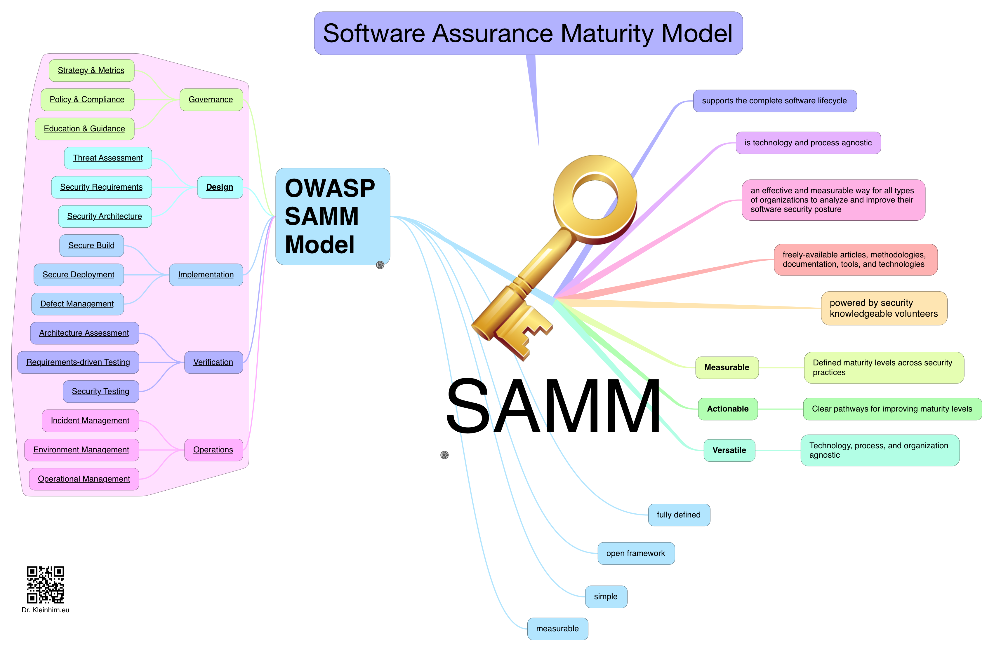 Software Assurance Maturity Model