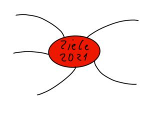 Ziele 2021 Template Vorlage